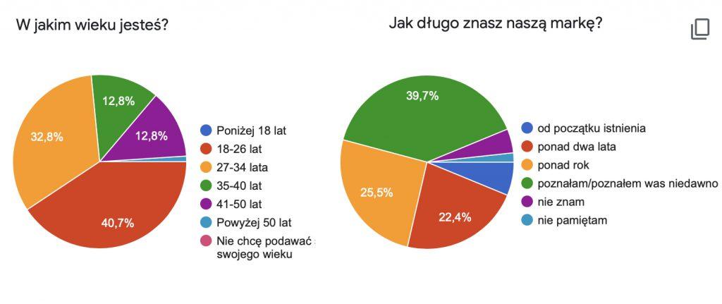 Ankieta WHITE RVBBIT-zdjecie1b