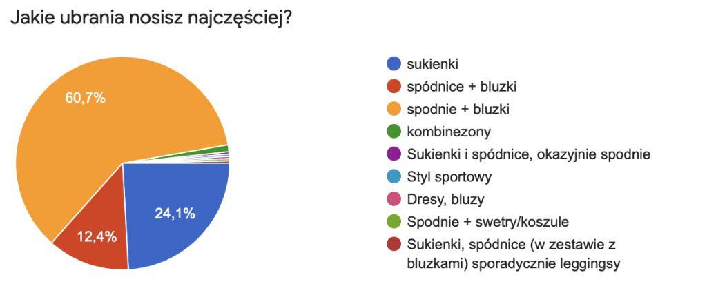 Ankieta WHITE RVBBIT-zdjecie3