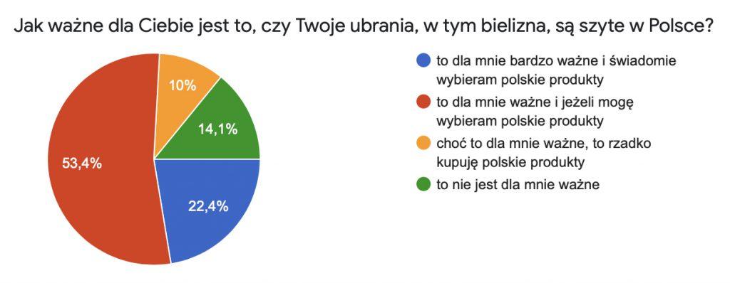Ankieta WHITE RVBBIT-zdjecie5